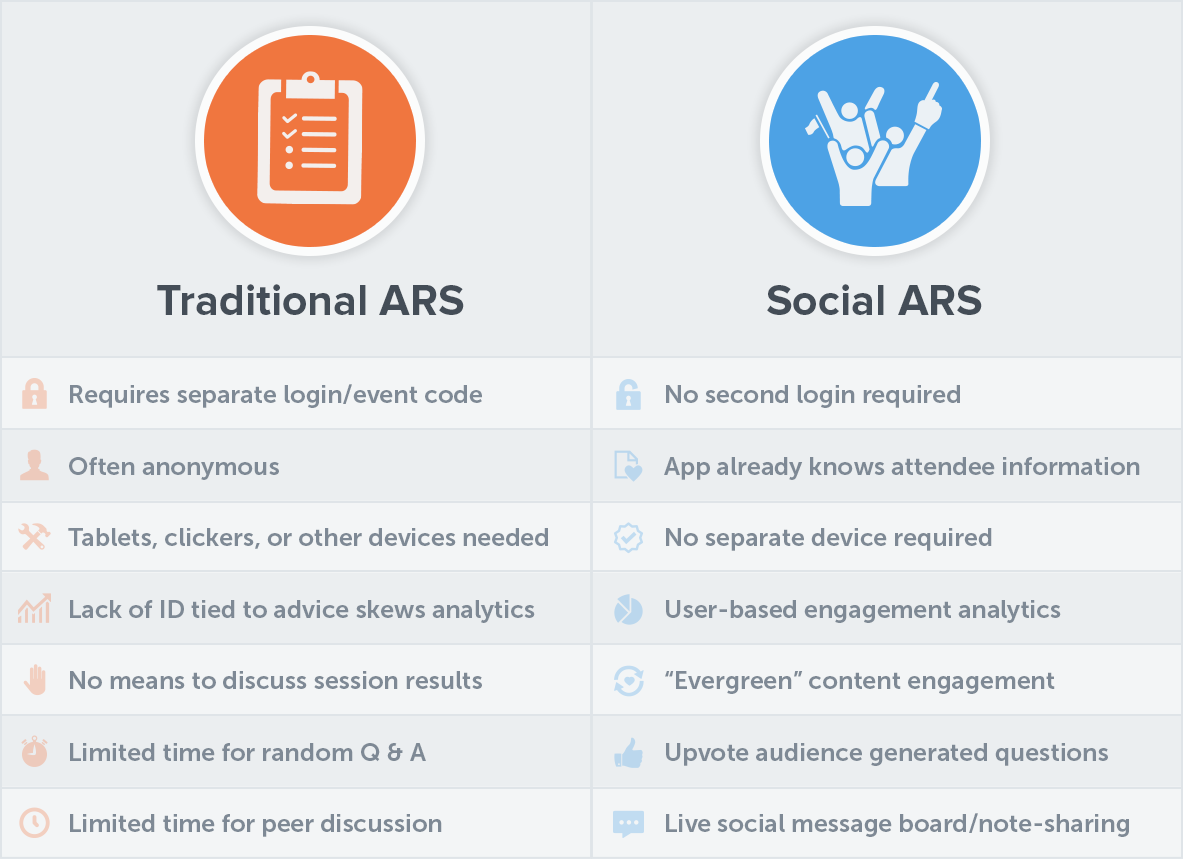 Traditional audience response and audience response paired with an app is extremely different. This chart compares the two.