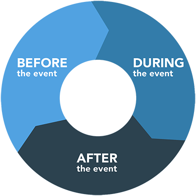 Software by Lifecycle - before, during, and after